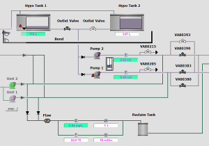 SCADA HMI Development